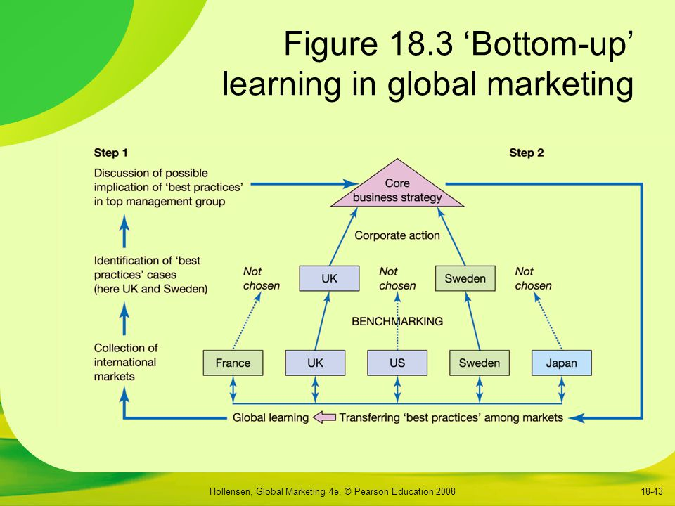 Figure 18.3 'Bottom-up' learning in global marketing