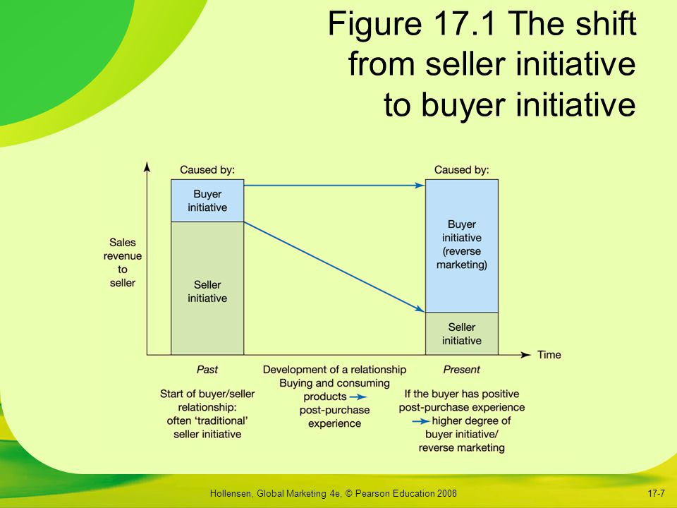 Figure 17.1 The shift from seller initiative to buyer initiative