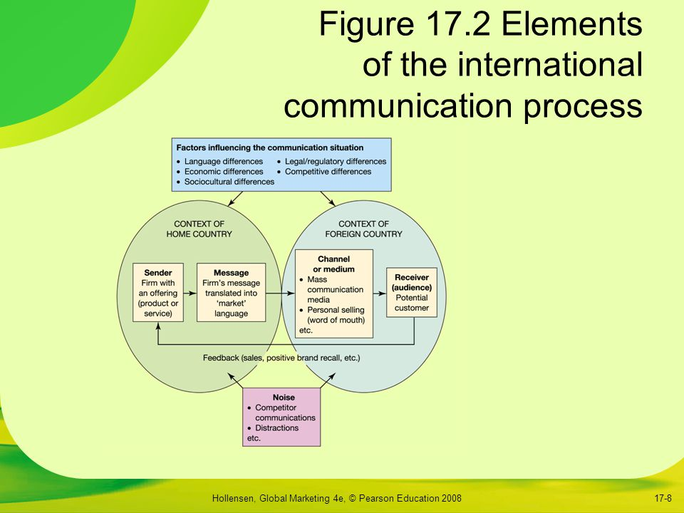 Figure 17.2 Elements of the international communication process