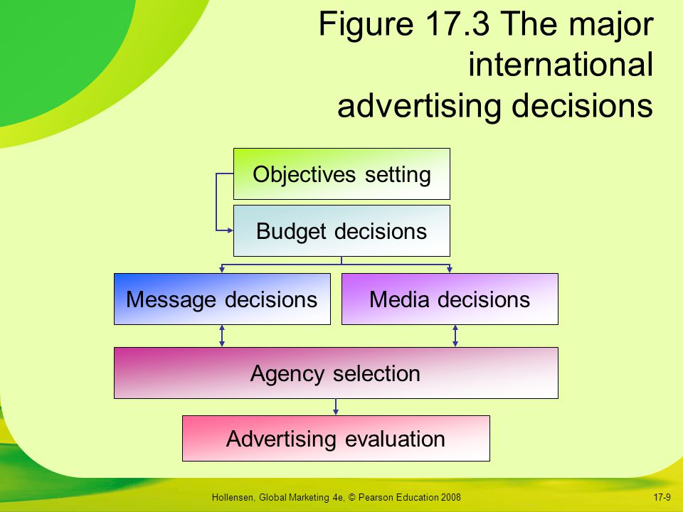 Figure 17.3 The major international advertising decisions