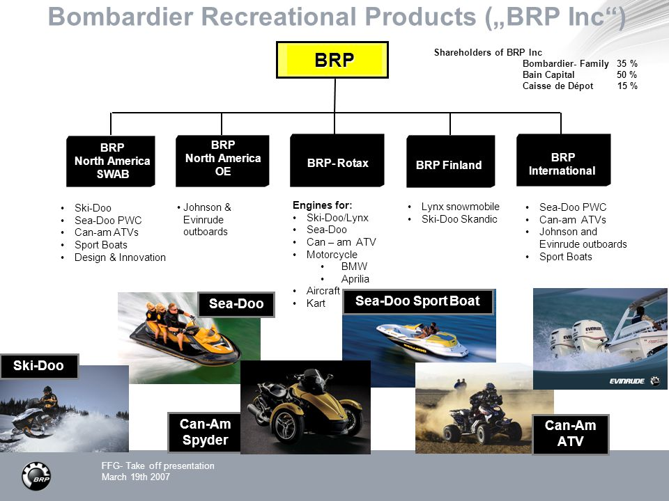 "Bombardier Recreational Products (""BRP Inc )"
