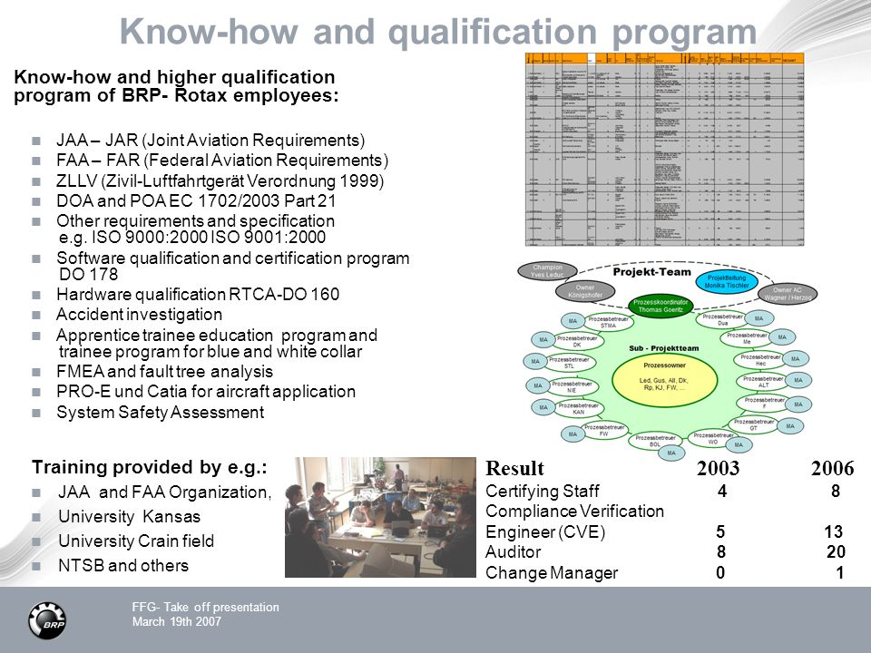 Know-how and qualification program
