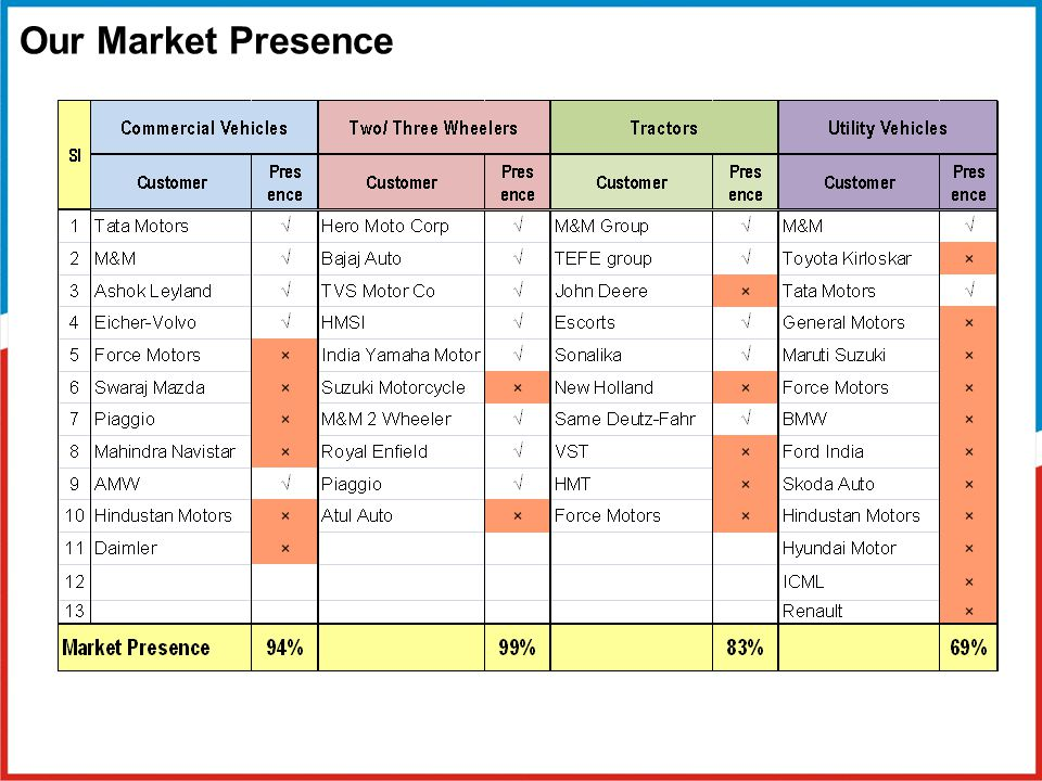 Our Market Presence 12-04-2017 1 of 38 7