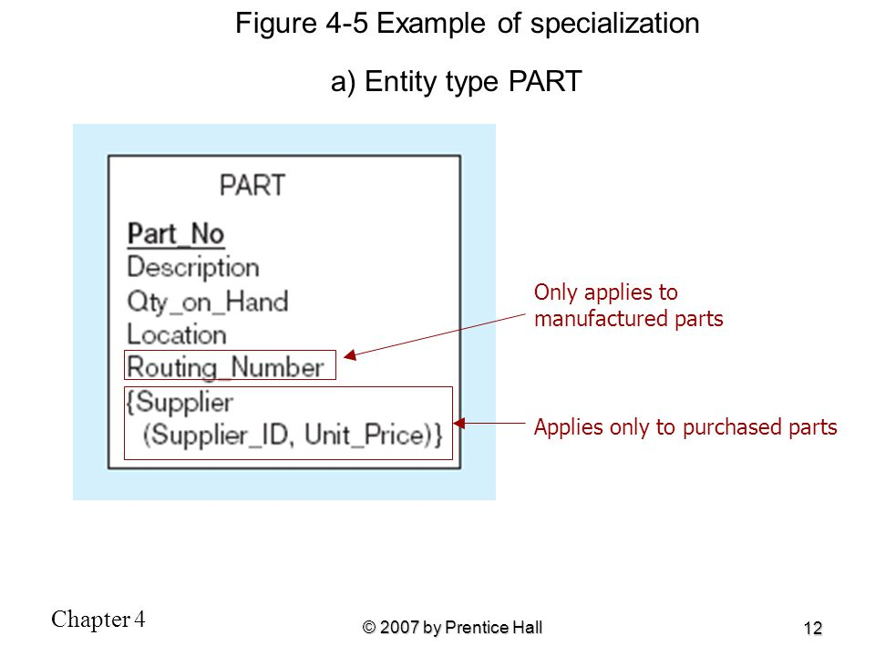 Figure 4-5 Example of specialization