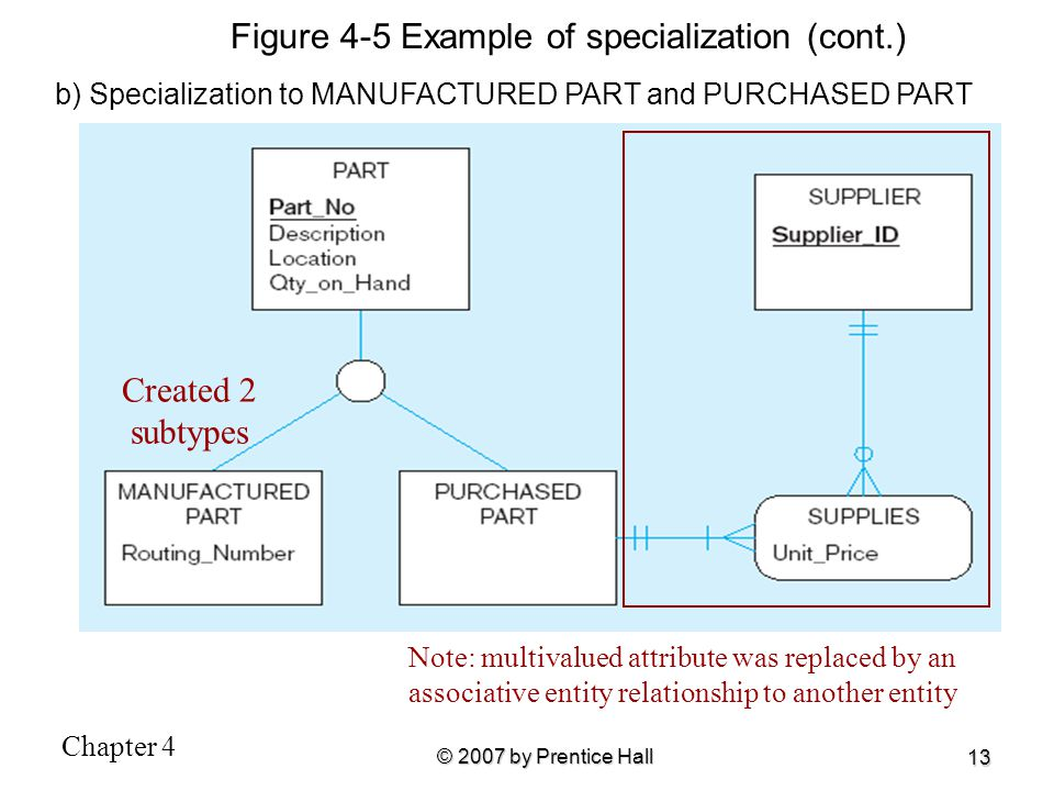 Figure 4-5 Example of specialization (cont.)