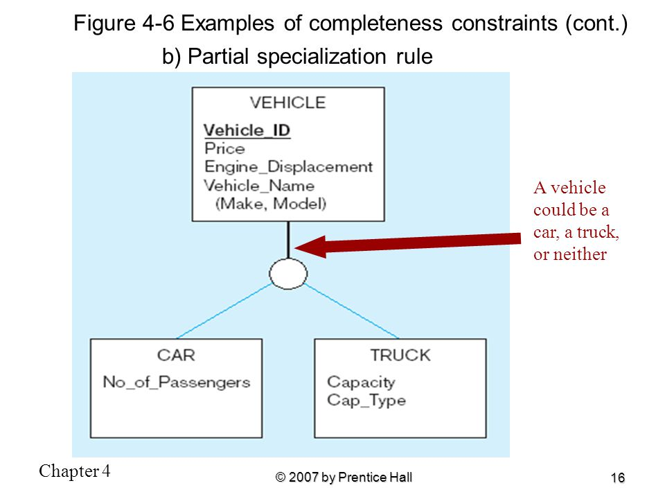 Figure 4-6 Examples of completeness constraints (cont.)