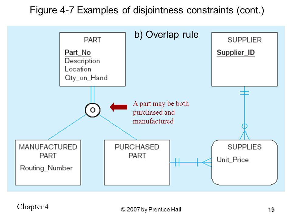 Figure 4-7 Examples of disjointness constraints (cont.)