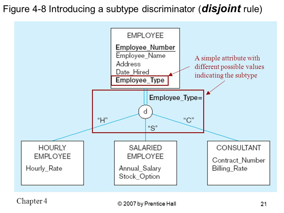 Figure 4-8 Introducing a subtype discriminator (disjoint rule)