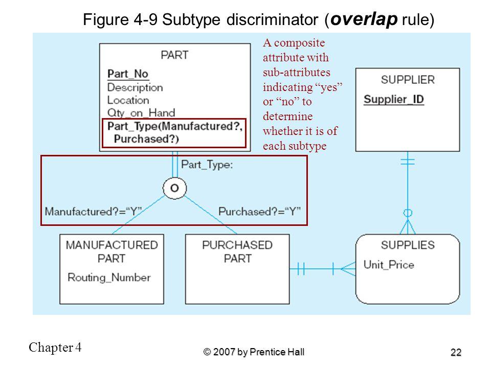 Figure 4-9 Subtype discriminator (overlap rule)