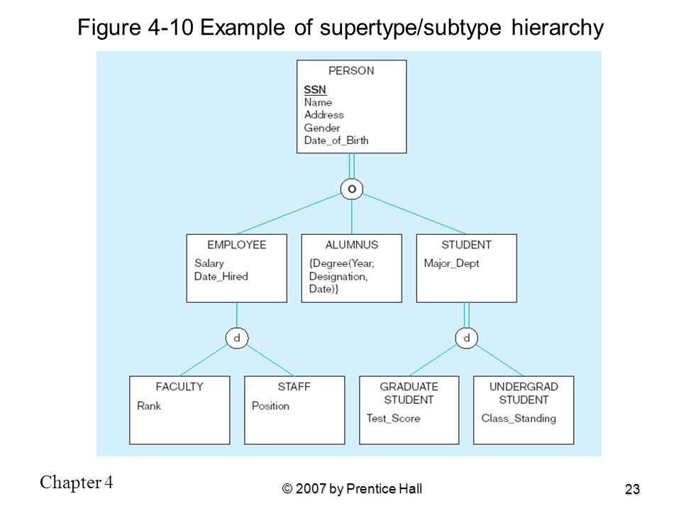 Figure 4-10 Example of supertype/subtype hierarchy