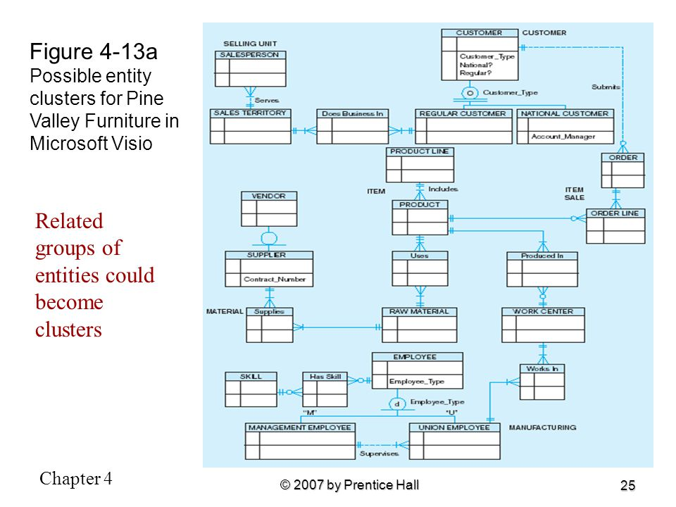 Figure 4-13a Possible entity clusters for Pine Valley Furniture in Microsoft Visio