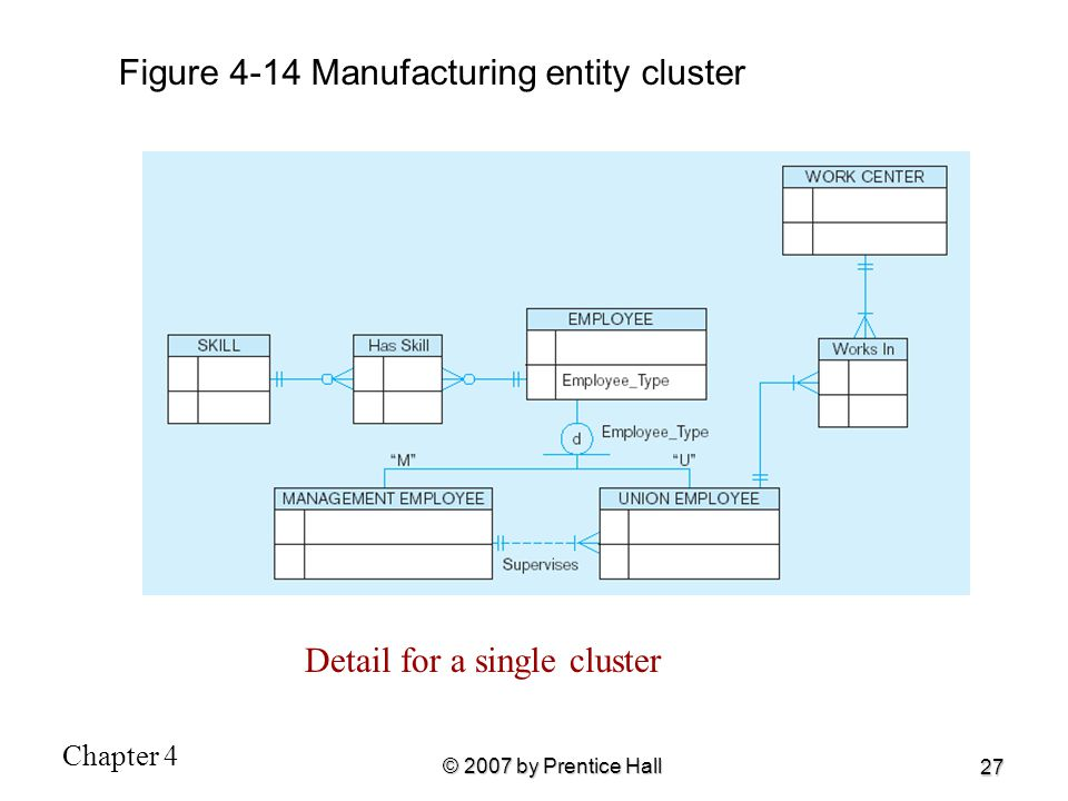Figure 4-14 Manufacturing entity cluster