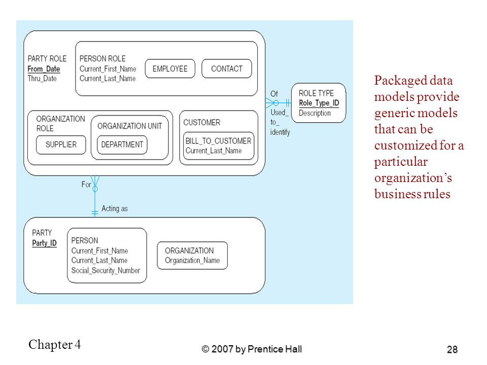 Packaged data models provide generic models that can be customized for a particular organization's business rules