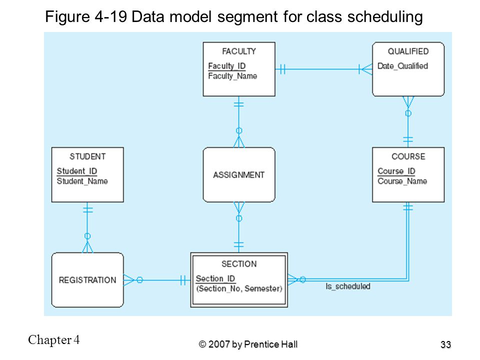 Figure 4-19 Data model segment for class scheduling