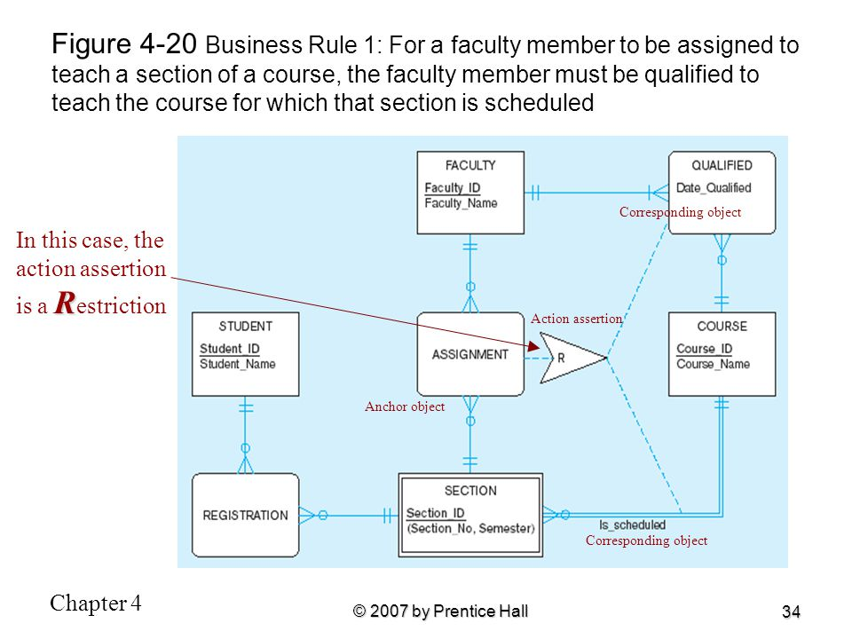 Figure 4-20 Business Rule 1: For a faculty member to be assigned to teach a section of a course, the faculty member must be qualified to teach the course for which that section is scheduled