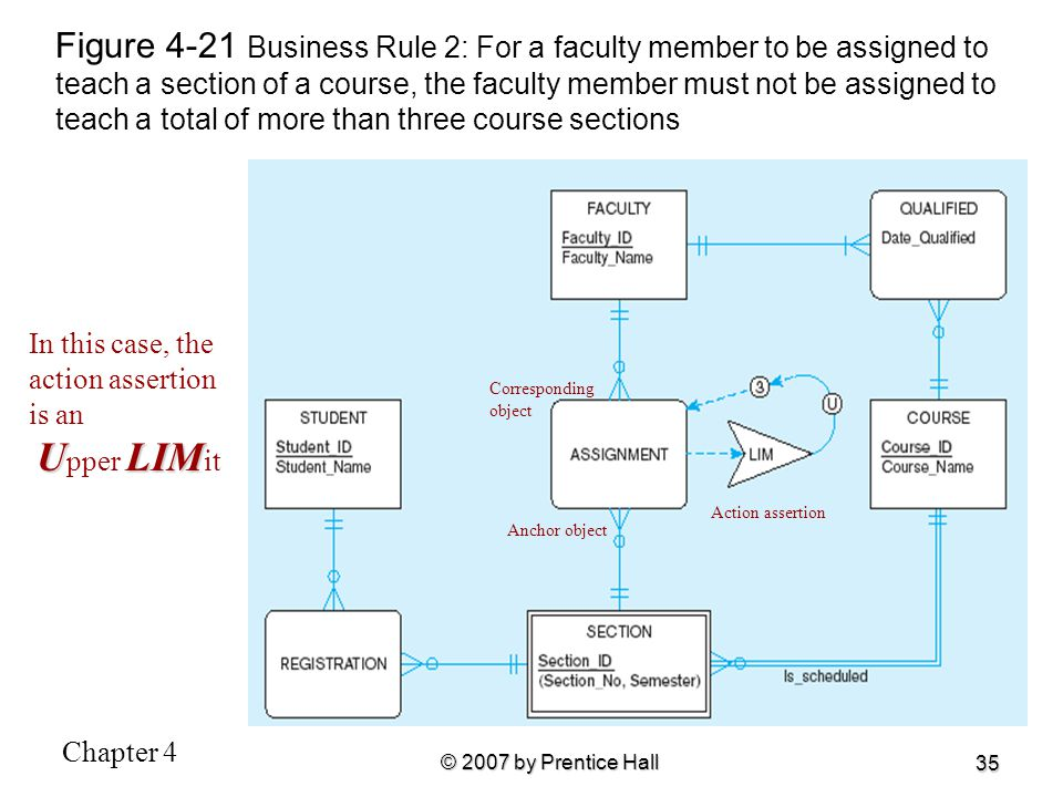 Figure 4-21 Business Rule 2: For a faculty member to be assigned to teach a section of a course, the faculty member must not be assigned to teach a total of more than three course sections