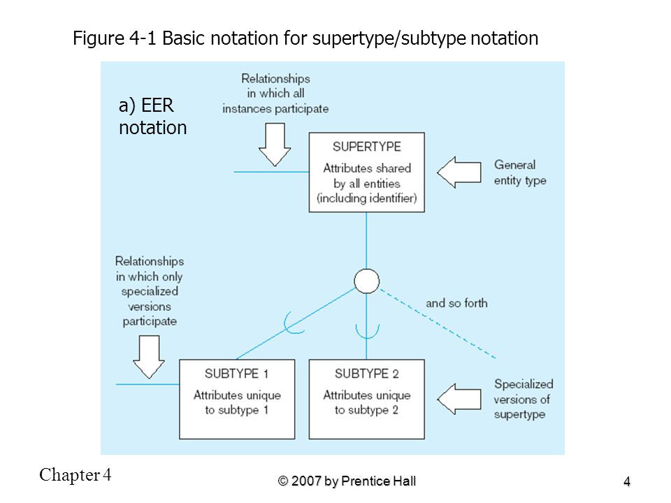Figure 4-1 Basic notation for supertype/subtype notation