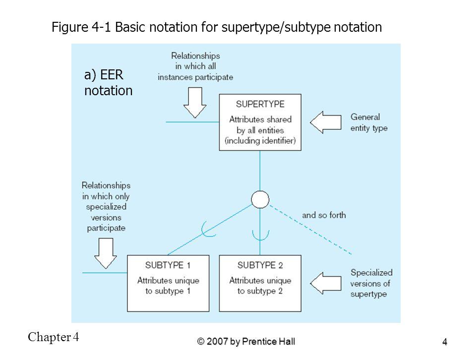 Figure 4-1 Basic notation for supertype/subtype notation