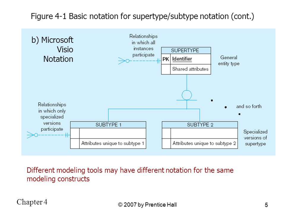 Figure 4-1 Basic notation for supertype/subtype notation (cont.)