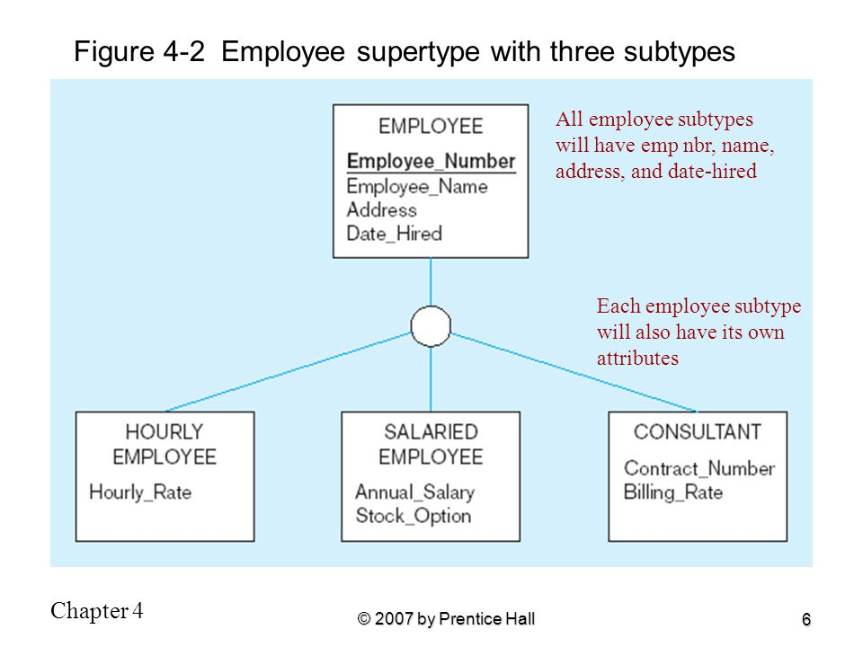 Figure 4-2 Employee supertype with three subtypes