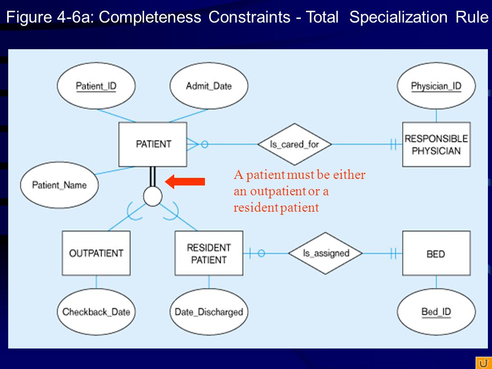 Figure 4-6a: Completeness Constraints - Total Specialization Rule