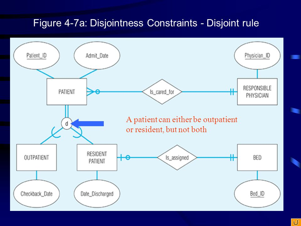 Figure 4-7a: Disjointness Constraints - Disjoint rule