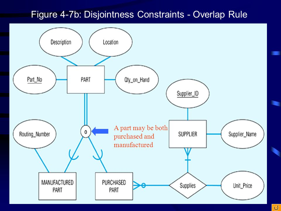 Figure 4-7b: Disjointness Constraints - Overlap Rule