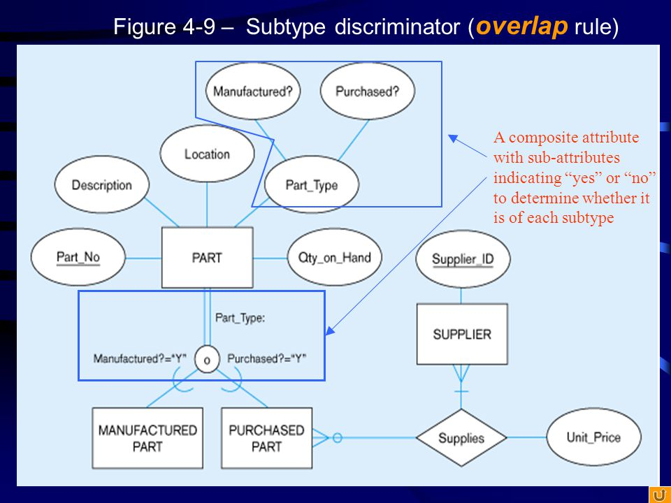 Figure 4-9 – Subtype discriminator (overlap rule)