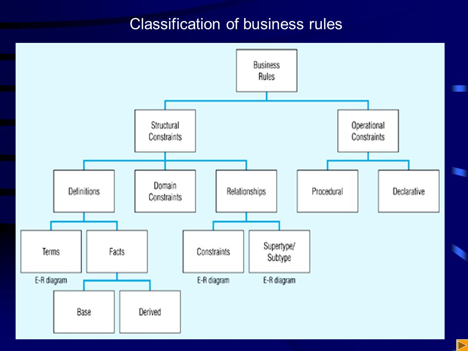 Classification of business rules