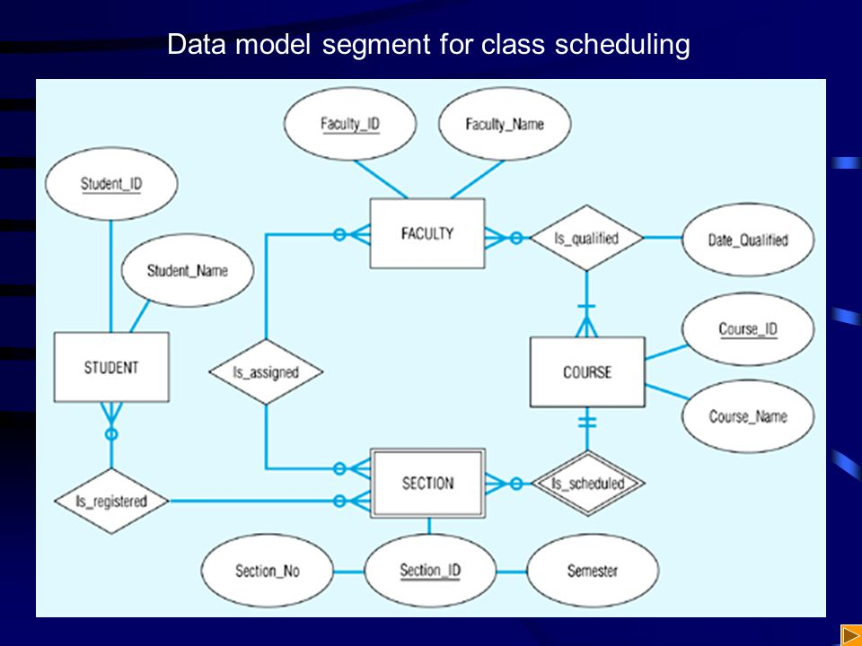 Data model segment for class scheduling