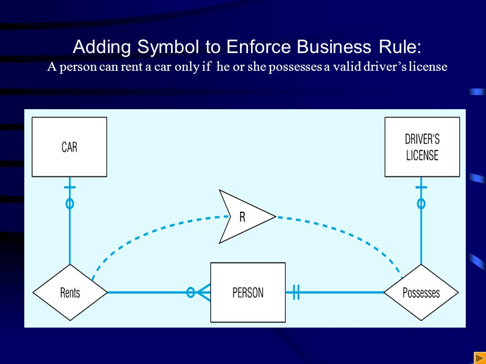 Adding Symbol to Enforce Business Rule: