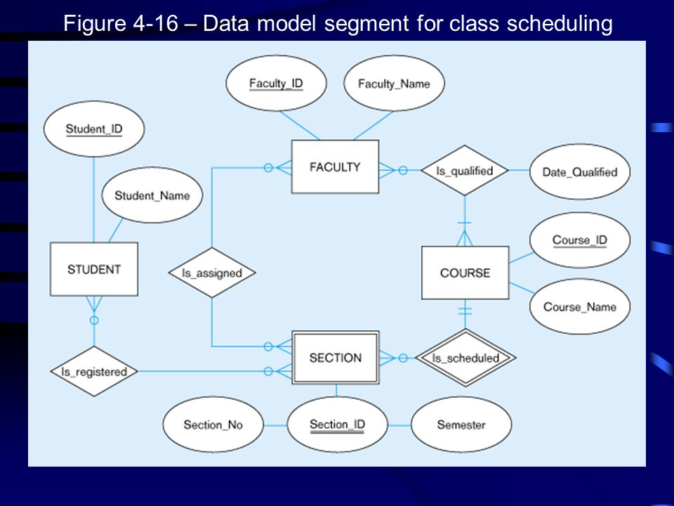 Figure 4-16 – Data model segment for class scheduling