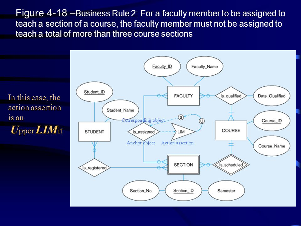 Figure 4-18 –Business Rule 2: For a faculty member to be assigned to teach a section of a course, the faculty member must not be assigned to teach a total of more than three course sections