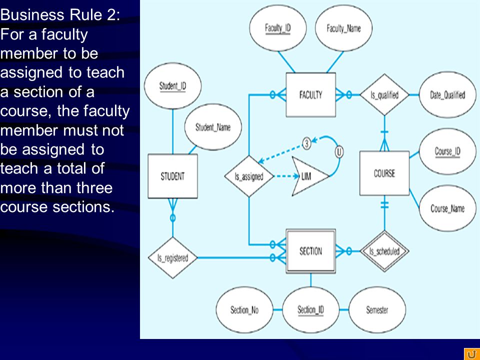 Business Rule 2: For a faculty member to be assigned to teach a section of a course, the faculty member must not be assigned to teach a total of more than three course sections.