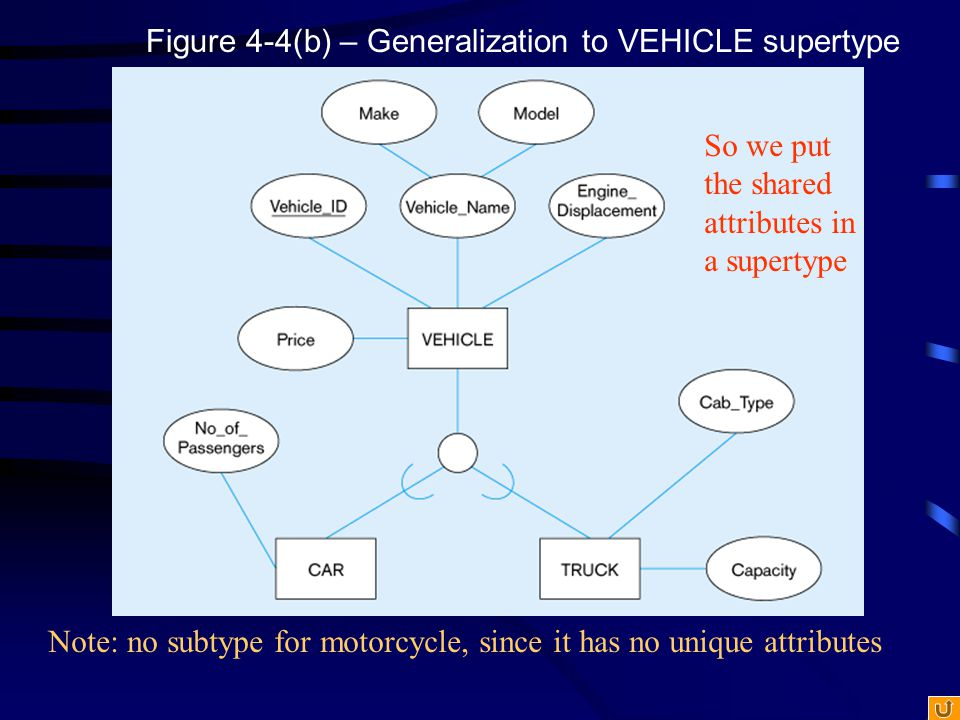 Figure 4-4(b) – Generalization to VEHICLE supertype