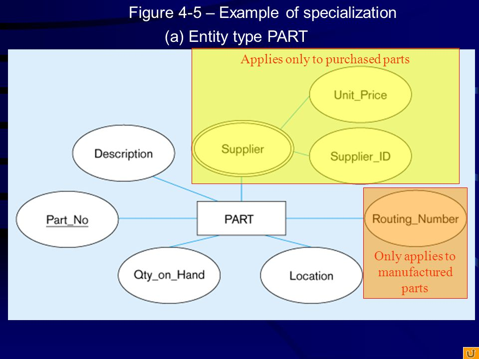 Figure 4-5 – Example of specialization