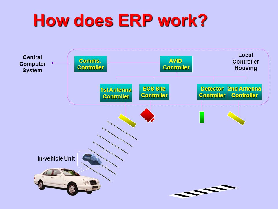 How does ERP work Local Controller Housing Central Computer System