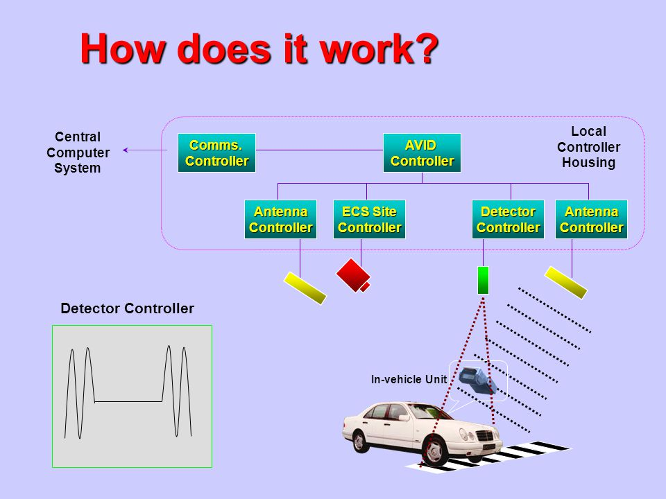 How does it work Detector Controller Local Controller Housing Central
