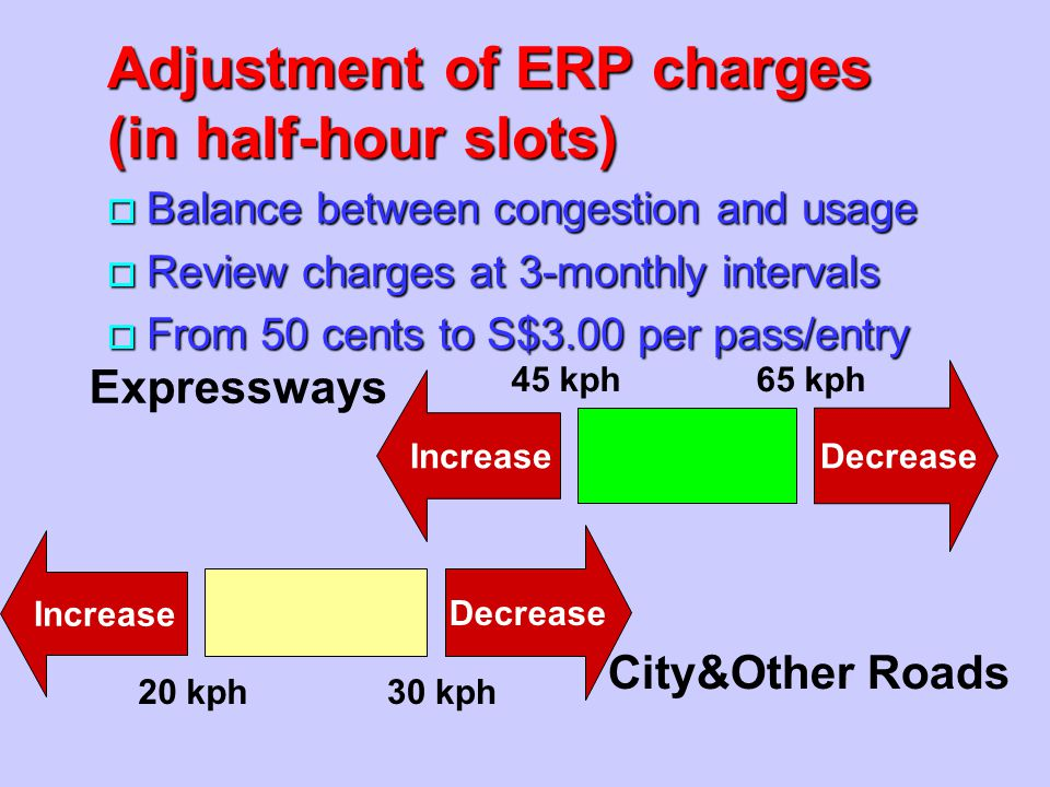 Adjustment of ERP charges (in half-hour slots)