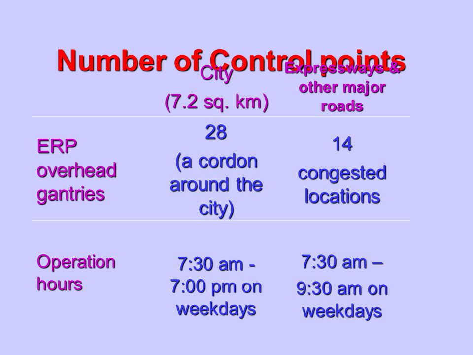 Number of Control points