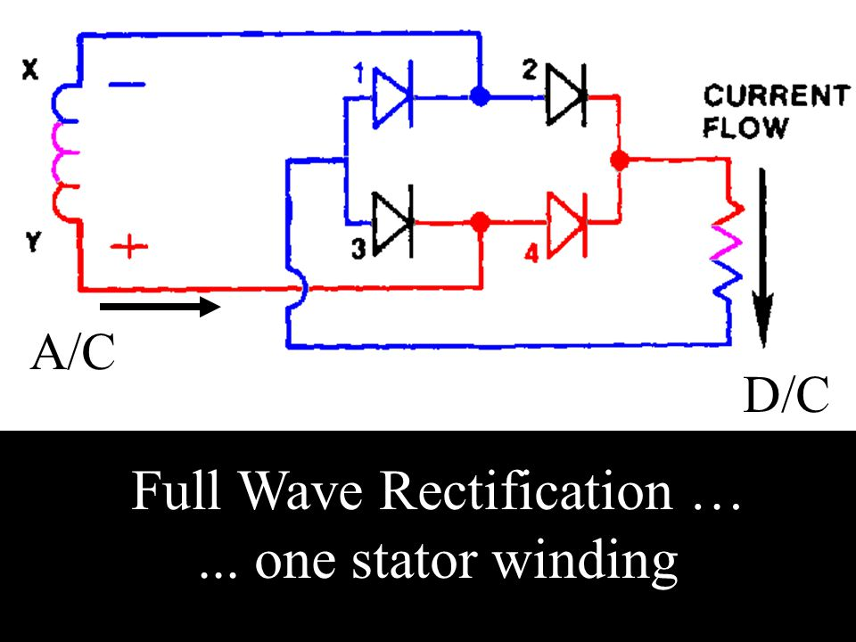 Full Wave Rectification … ... one stator winding