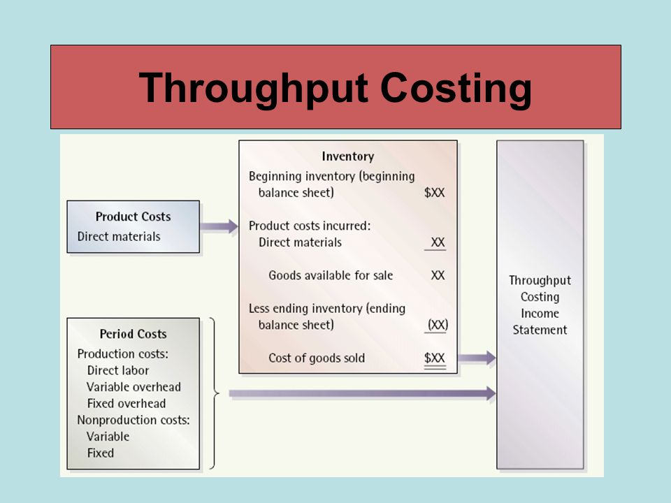 Throughput Costing