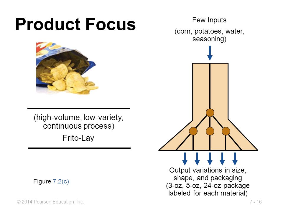 Product Focus (high-volume, low-variety, continuous process) Frito-Lay