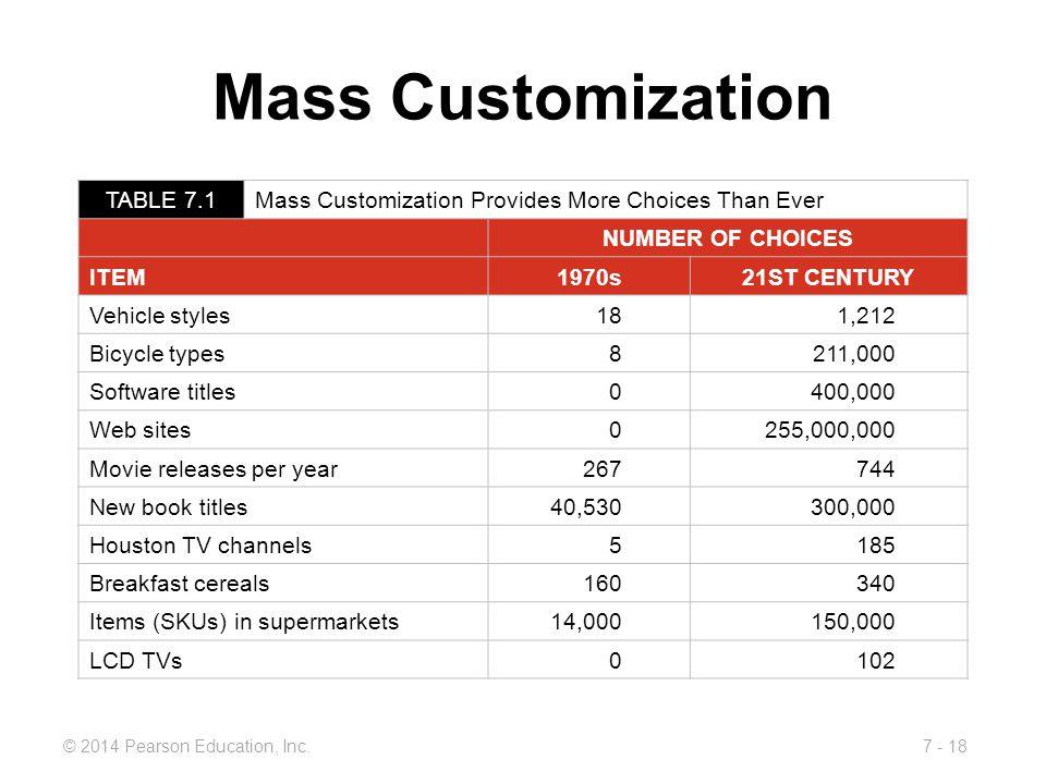 Mass Customization TABLE 7.1