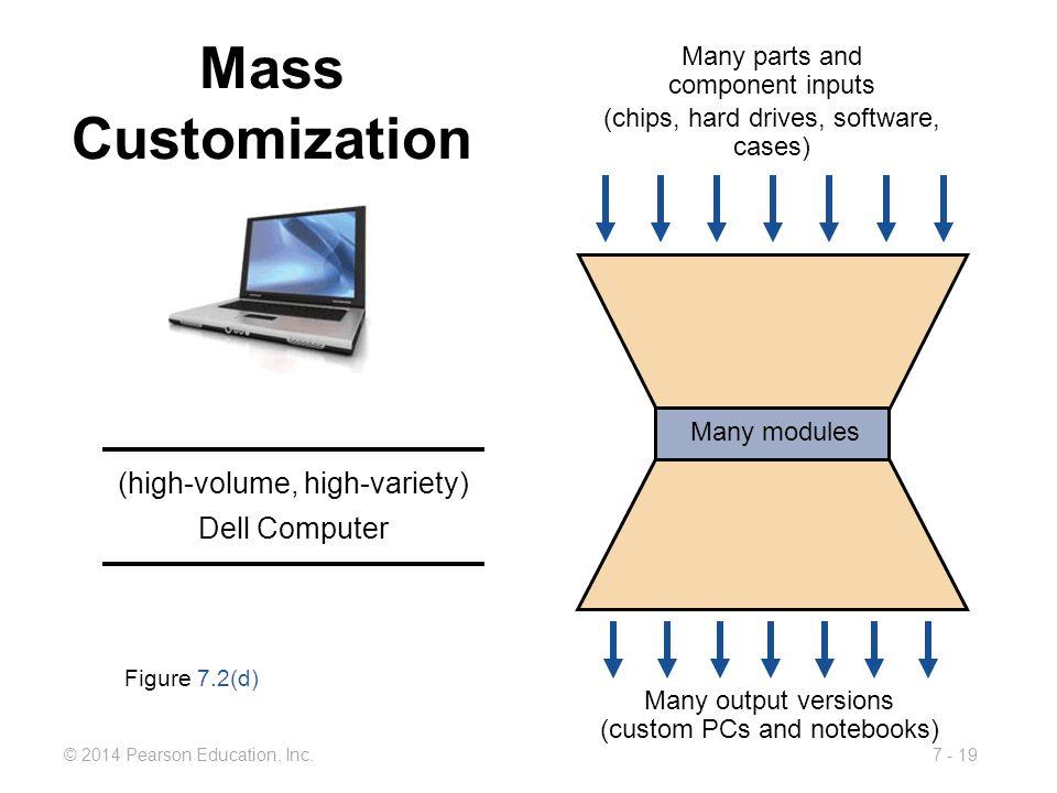 Mass Customization (high-volume, high-variety) Dell Computer