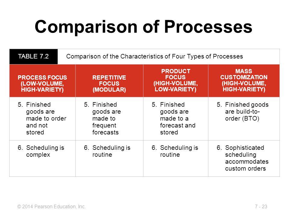 Comparison of Processes