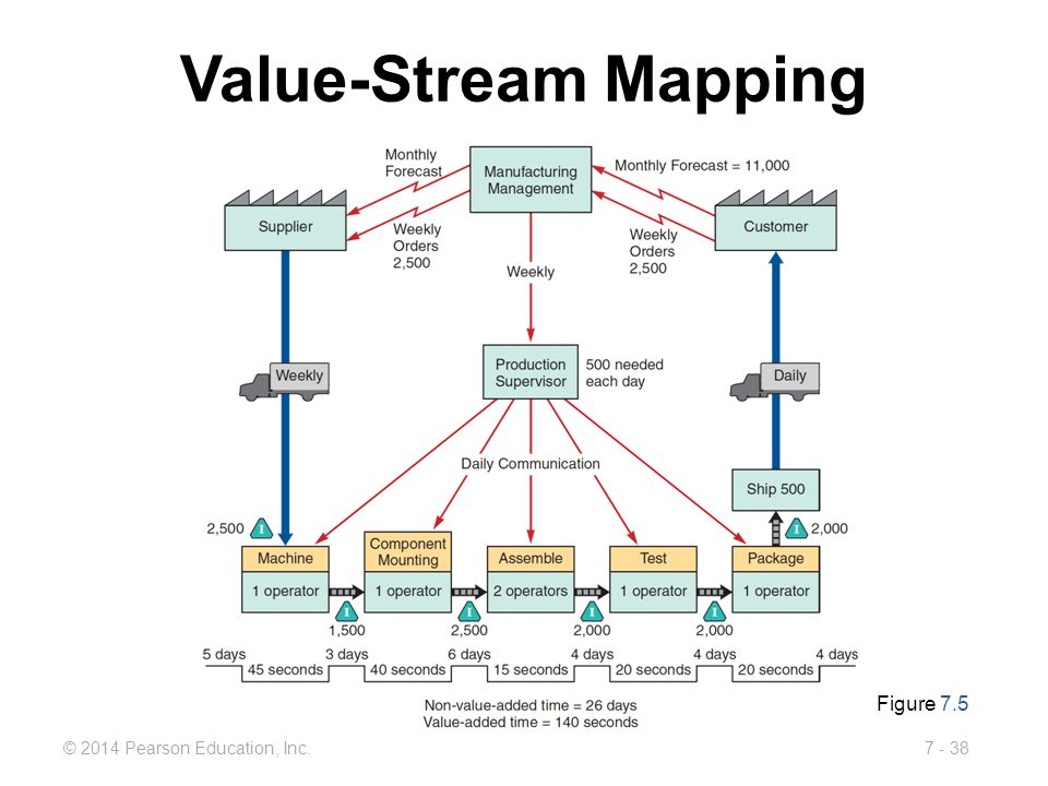Value-Stream Mapping Figure 7.5
