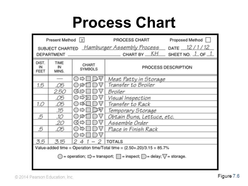 Process Chart Figure 7.6