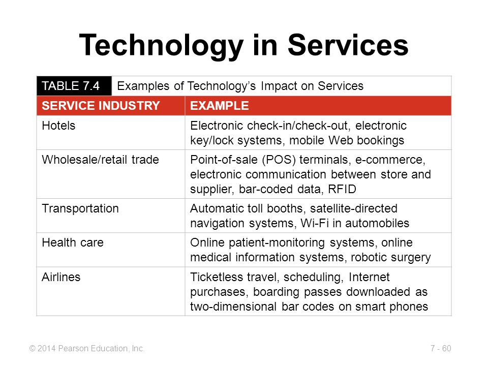 Technology in Services