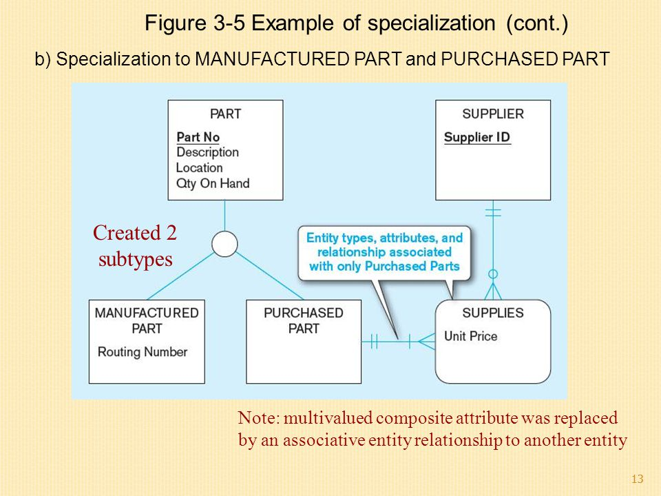 Figure 3-5 Example of specialization (cont.)